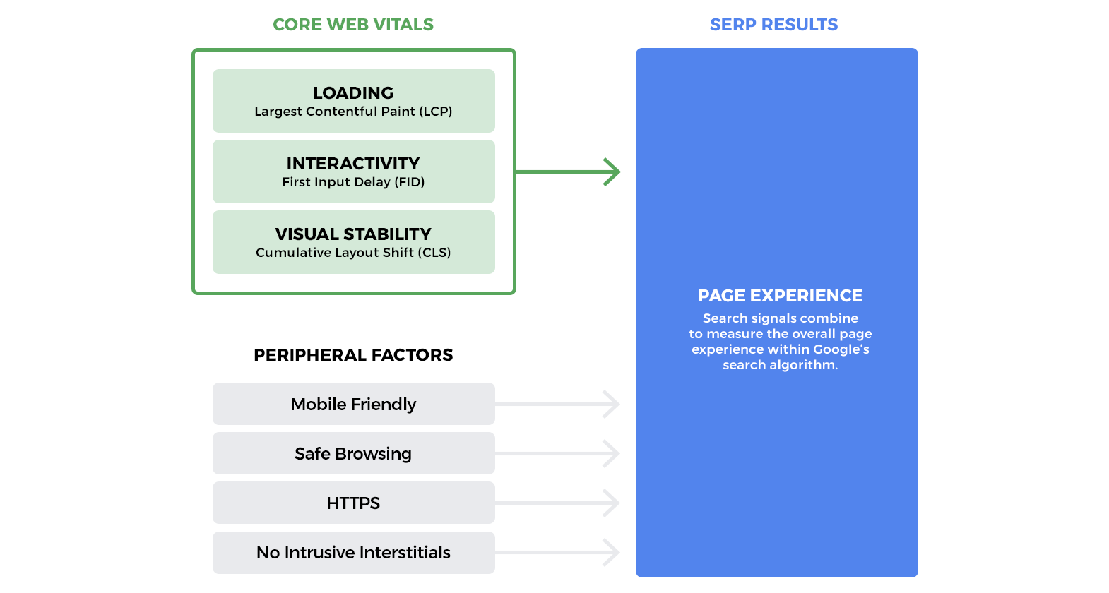 Core Web Vitals Diagram – How Page Experience is Measured